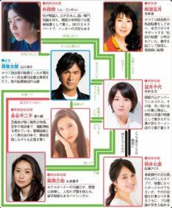七人の秘書 相関図 キャスト 画像 年齢